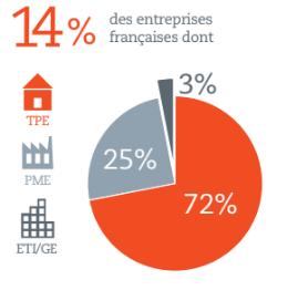 14% d'entreprises mécènes